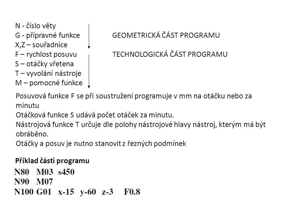 N - číslo věty G - přípravné funkce GEOMETRICKÁ ČÁST PROGRAMU. X,Z – souřadnice.