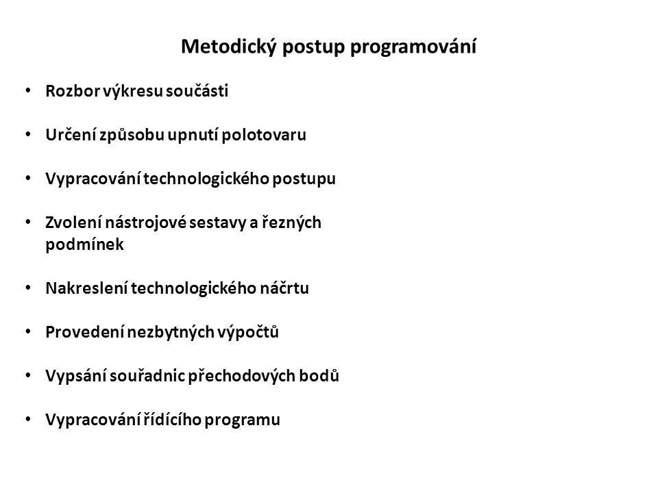 Metodický postup programování