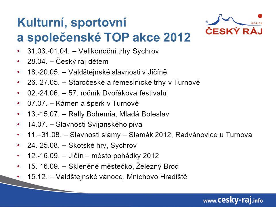 Kulturní, sportovní a společenské TOP akce 2012