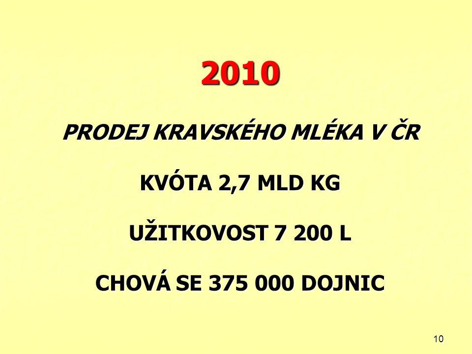 2010 PRODEJ KRAVSKÉHO MLÉKA V ČR KVÓTA 2,7 MLD KG UŽITKOVOST 7 200 L CHOVÁ SE 375 000 DOJNIC
