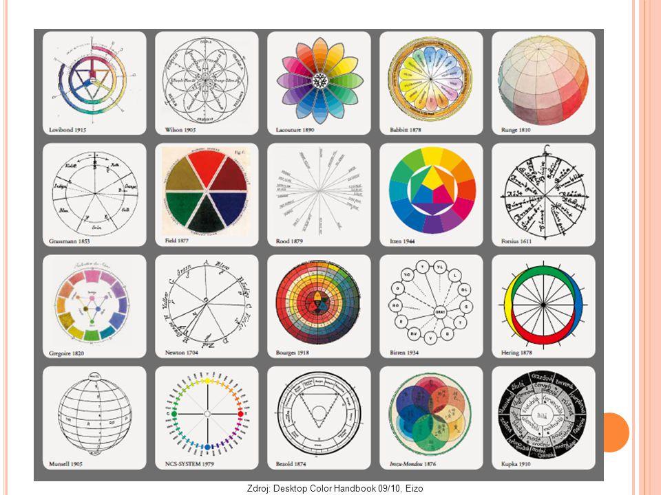 Zdroj: Desktop Color Handbook 09/10, Eizo