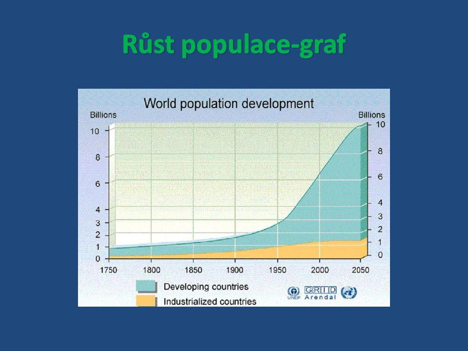 Růst populace-graf
