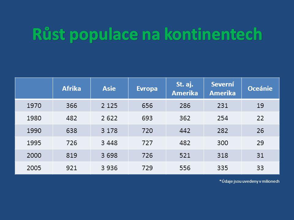 Růst populace na kontinentech
