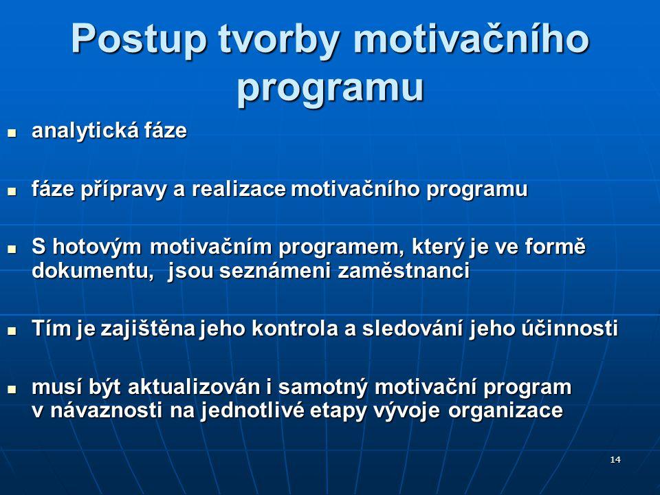 Postup tvorby motivačního programu