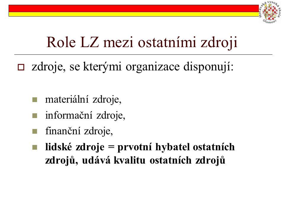 Role LZ mezi ostatními zdroji