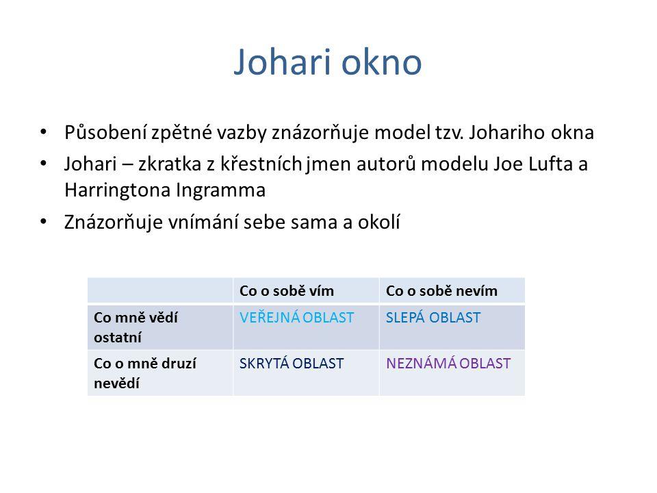 Johari okno Působení zpětné vazby znázorňuje model tzv. Johariho okna
