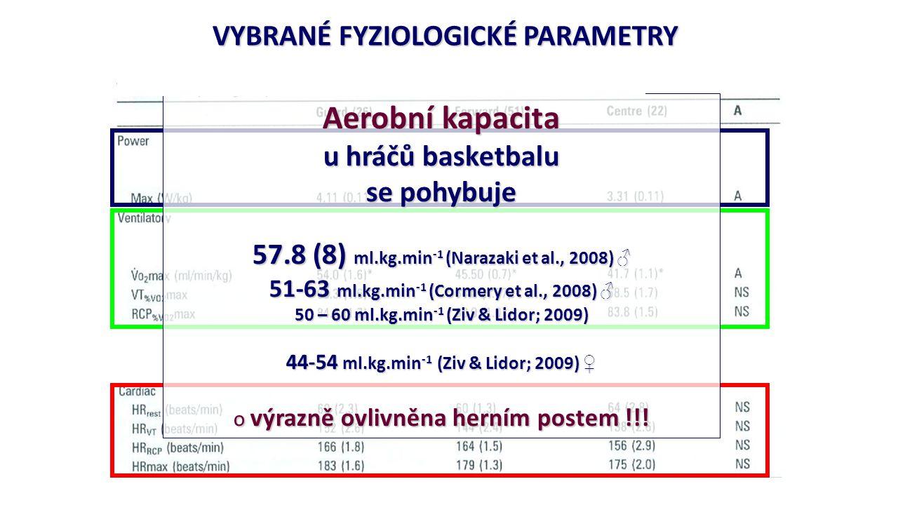 Aerobní kapacita VYBRANÉ FYZIOLOGICKÉ PARAMETRY u hráčů basketbalu