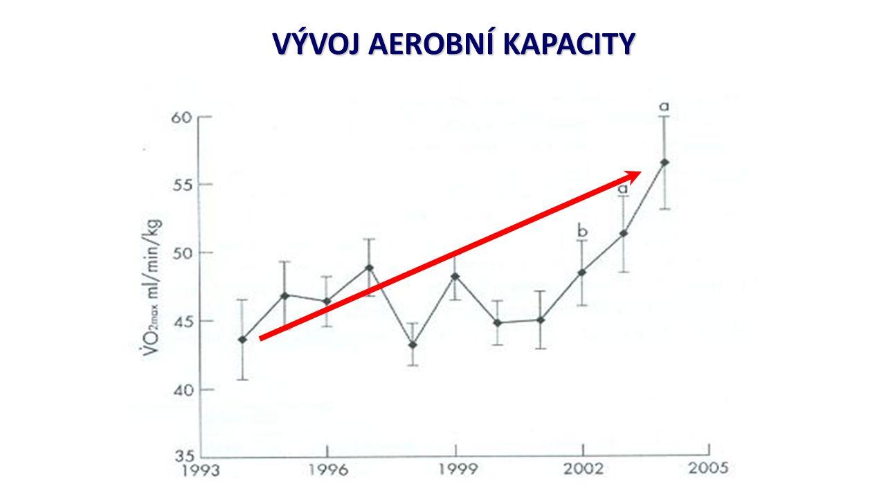 VÝVOJ AEROBNÍ KAPACITY