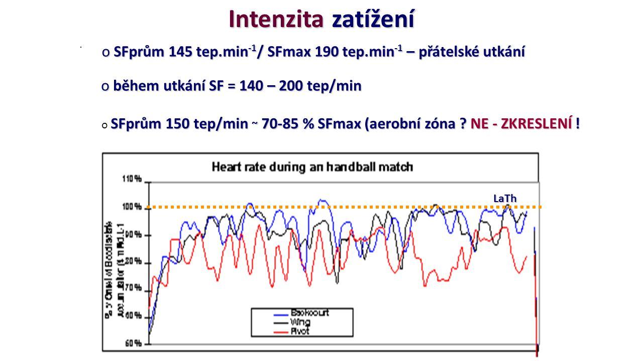 Intenzita zatížení SFprům 145 tep.min-1/ SFmax 190 tep.min-1 – přátelské utkání. během utkání SF = 140 – 200 tep/min.