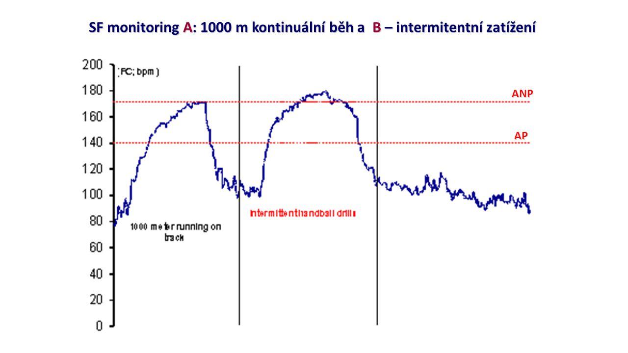 SF monitoring A: 1000 m kontinuální běh a B – intermitentní zatížení