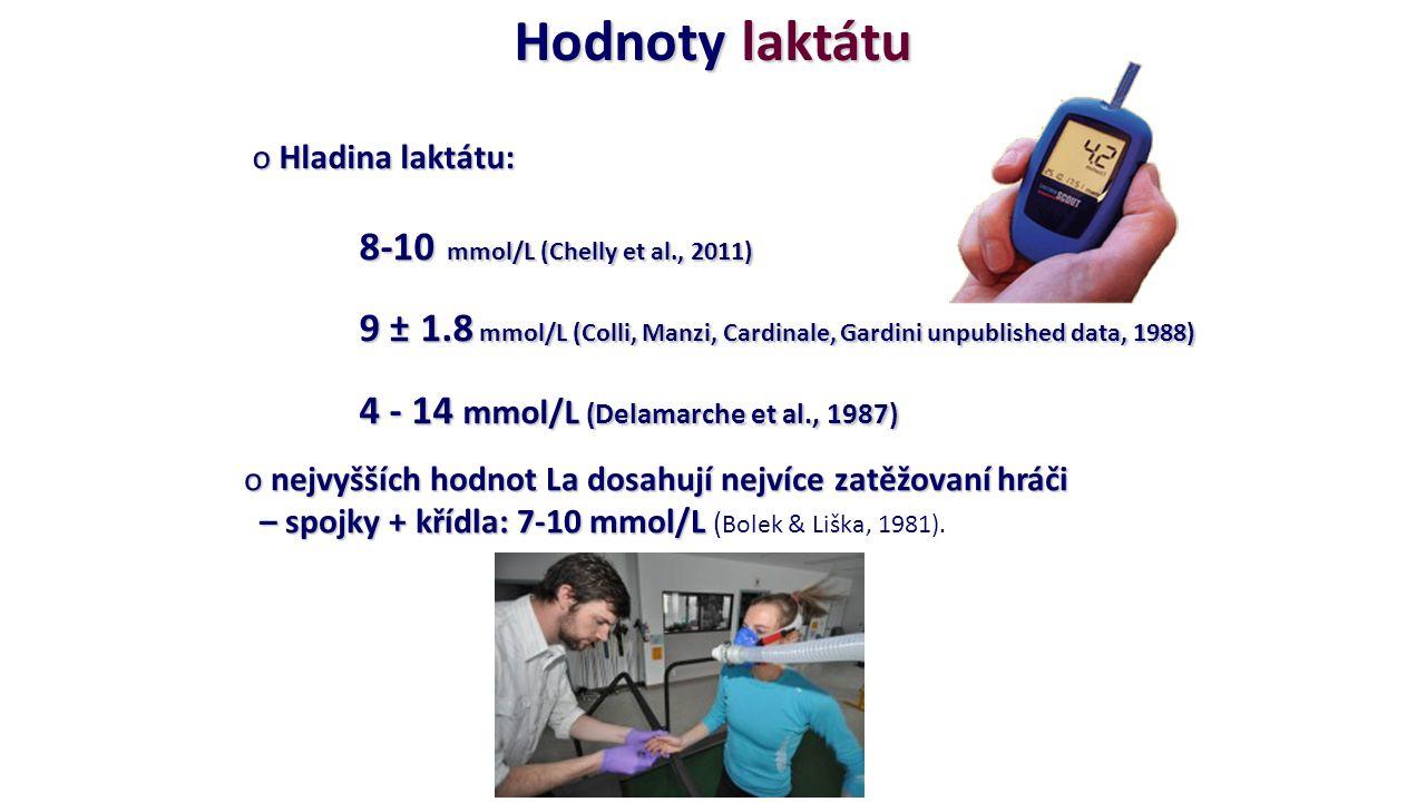 Hodnoty laktátu Hladina laktátu: 8-10 mmol/L (Chelly et al., 2011)