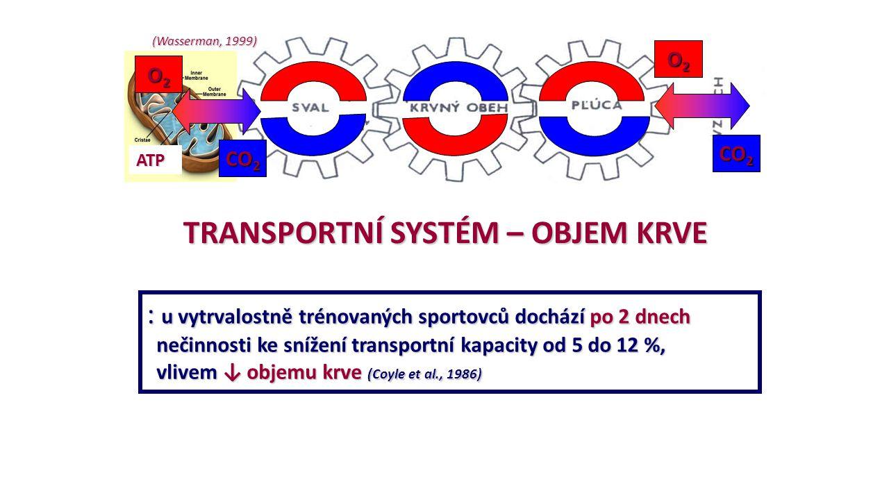 TRANSPORTNÍ SYSTÉM – OBJEM KRVE