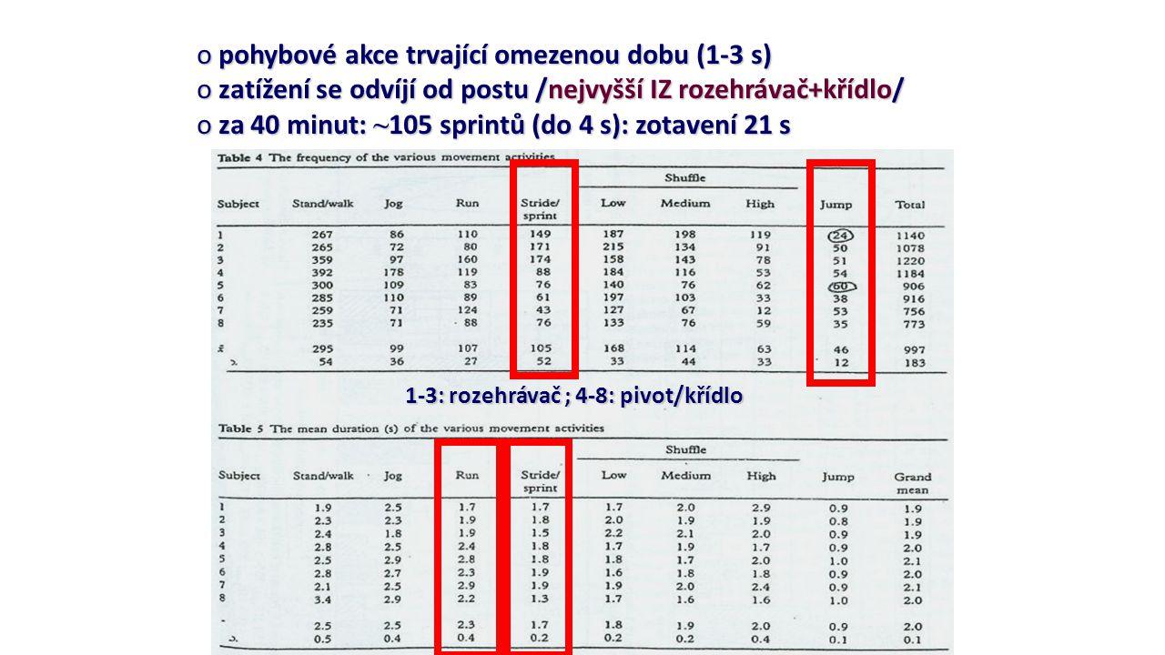pohybové akce trvající omezenou dobu (1-3 s)