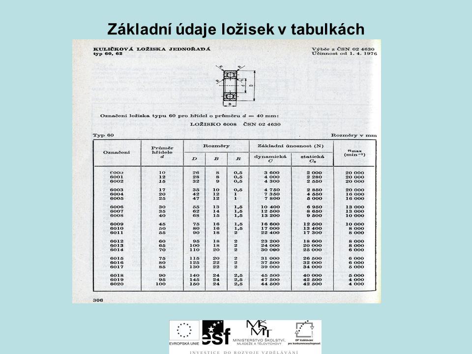 Základní údaje ložisek v tabulkách