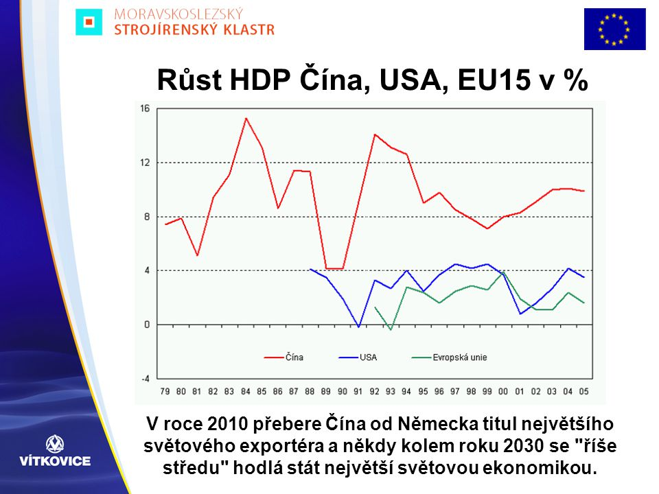 Růst HDP Čína, USA, EU15 v %