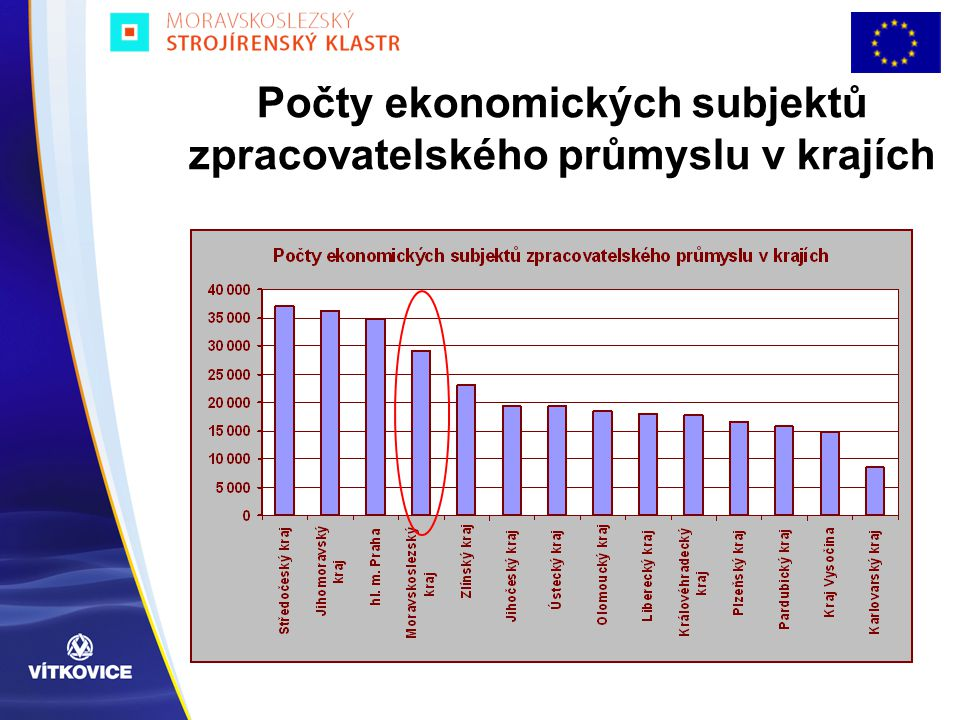 Počty ekonomických subjektů zpracovatelského průmyslu v krajích