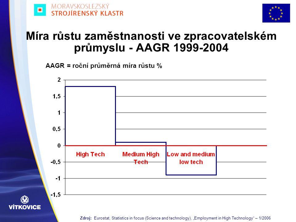 Míra růstu zaměstnanosti ve zpracovatelském průmyslu - AAGR 1999-2004