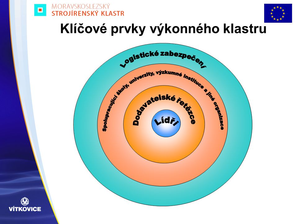 Klíčové prvky výkonného klastru