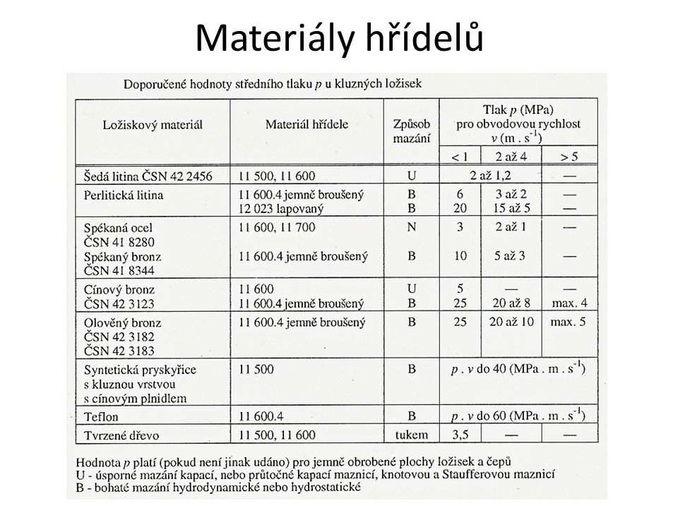 Materiály hřídelů