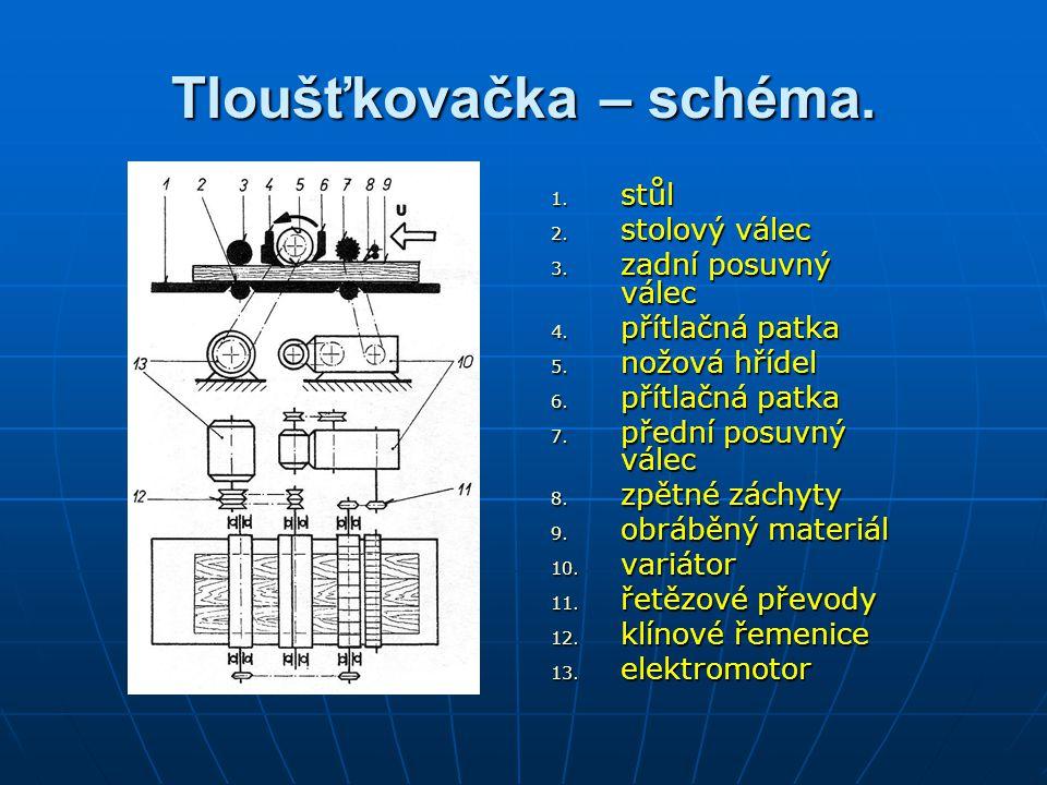 Tloušťkovačka – schéma.