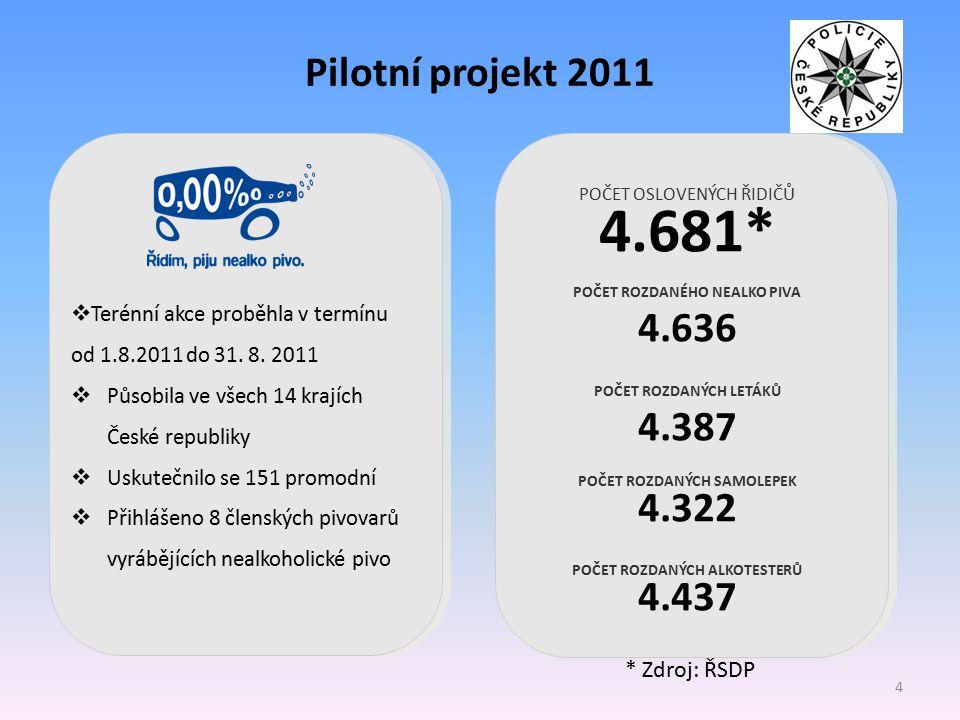 4.681* Pilotní projekt 2011 4.636 4.387 4.322 4.437 * Zdroj: ŘSDP