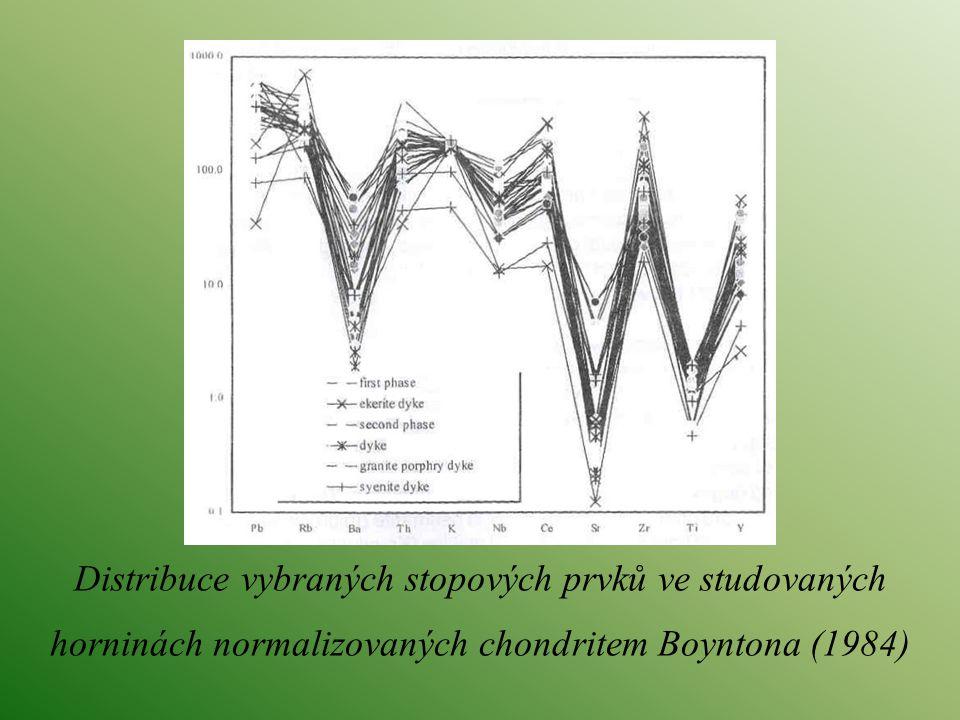 Distribuce vybraných stopových prvků ve studovaných horninách normalizovaných chondritem Boyntona (1984)