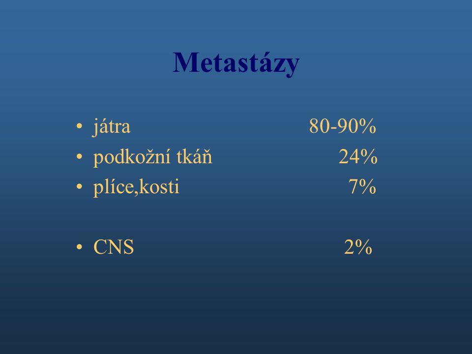 Metastázy játra 80-90% podkožní tkáň 24% plíce,kosti 7%