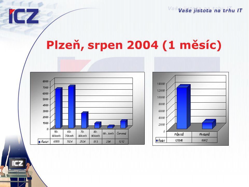 Plzeň, srpen 2004 (1 měsíc)
