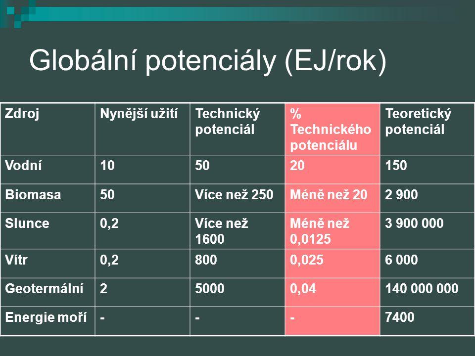 Globální potenciály (EJ/rok)