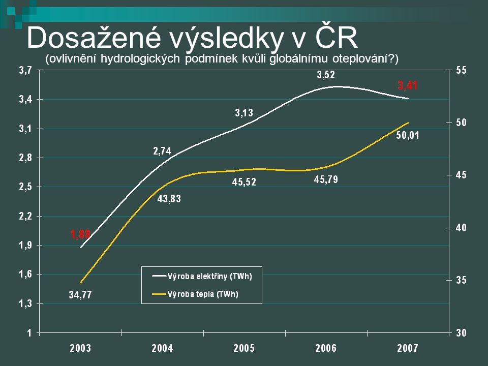 Dosažené výsledky v ČR (ovlivnění hydrologických podmínek kvůli globálnímu oteplování )