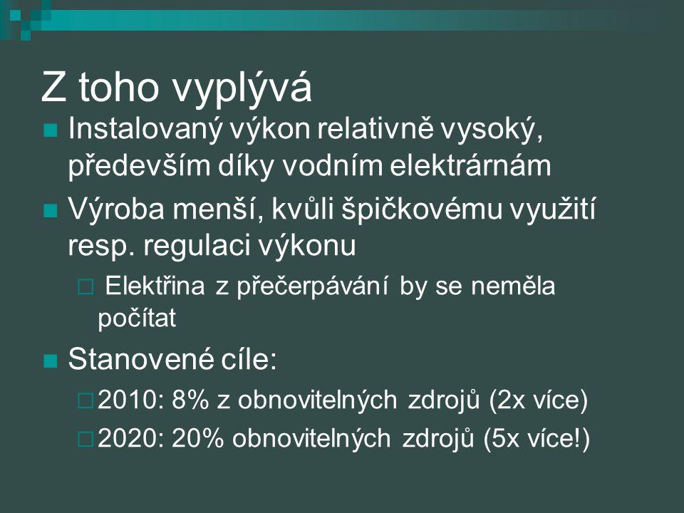 Z toho vyplývá Instalovaný výkon relativně vysoký, především díky vodním elektrárnám. Výroba menší, kvůli špičkovému využití resp. regulaci výkonu.