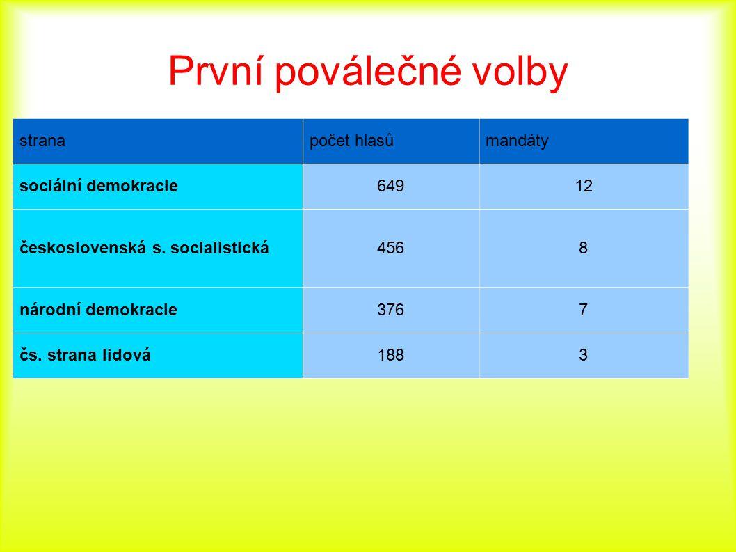 První poválečné volby strana počet hlasů mandáty sociální demokracie