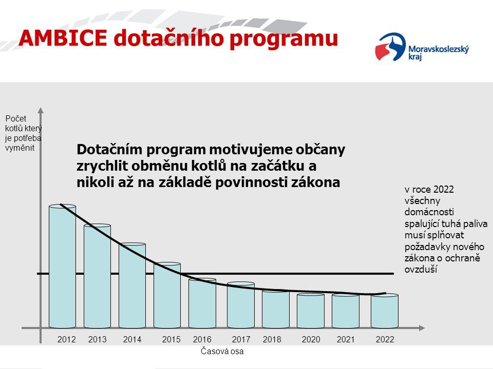 AMBICE dotačního programu