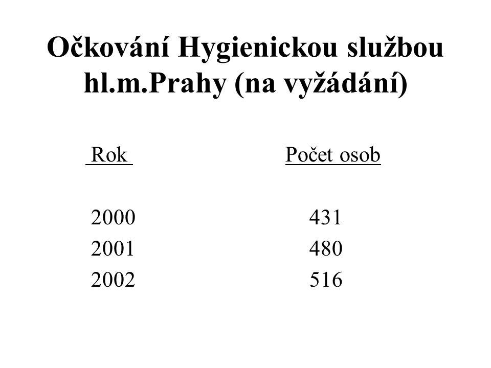 Očkování Hygienickou službou hl.m.Prahy (na vyžádání)