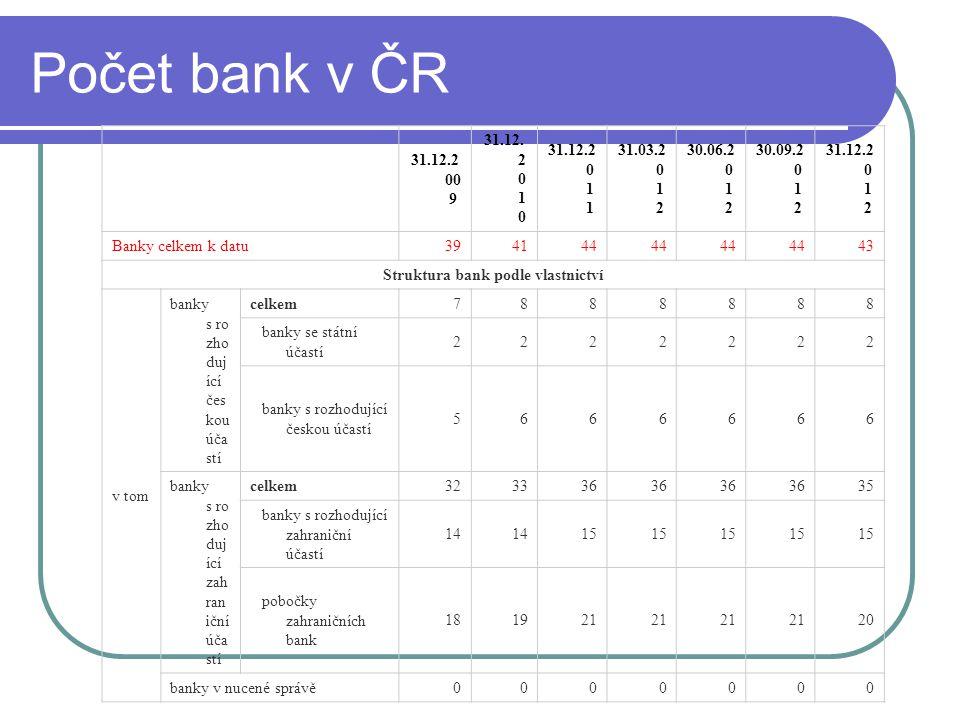 Struktura bank podle vlastnictví