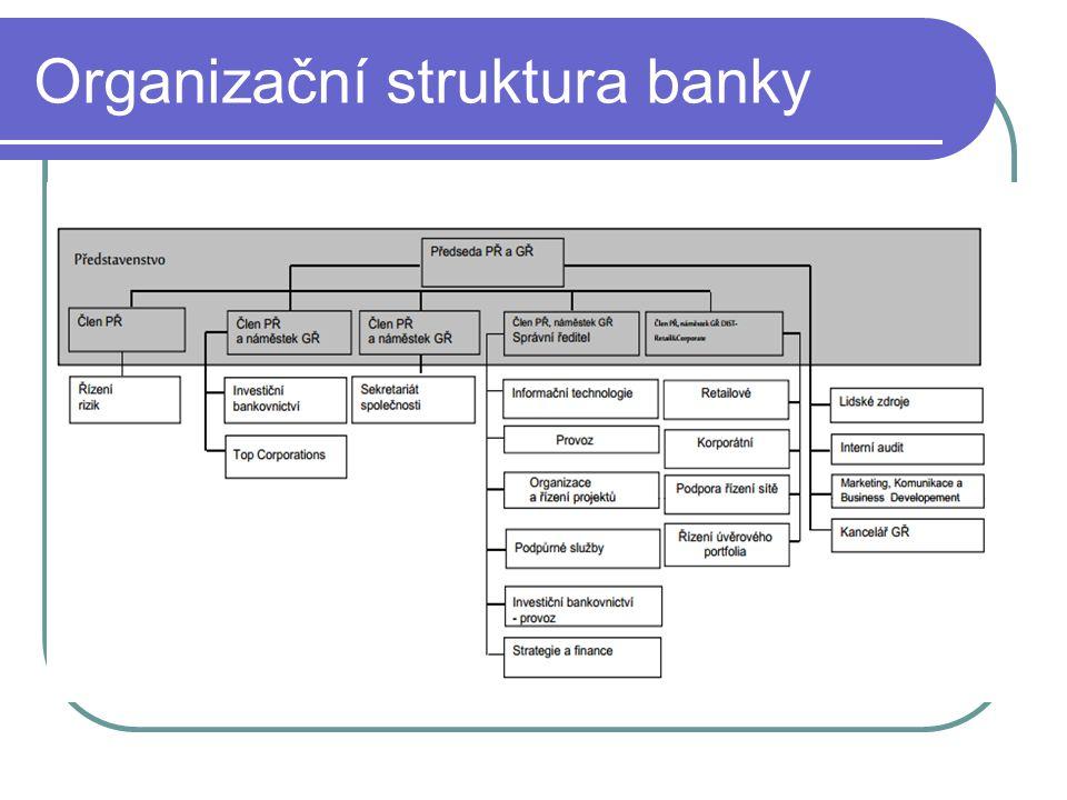 Organizační struktura banky