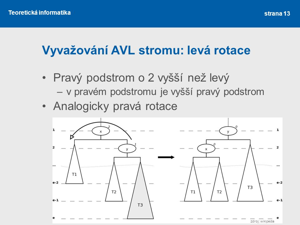 Vyvažování AVL stromu: levá rotace