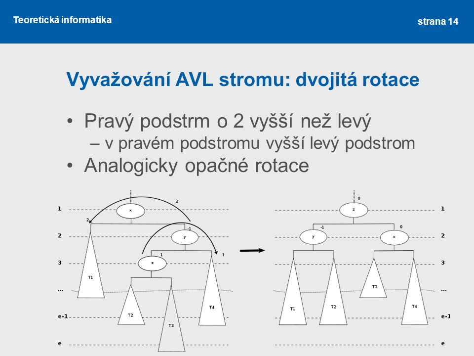 Vyvažování AVL stromu: dvojitá rotace