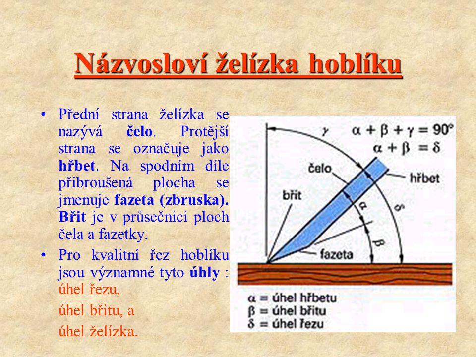 Názvosloví želízka hoblíku