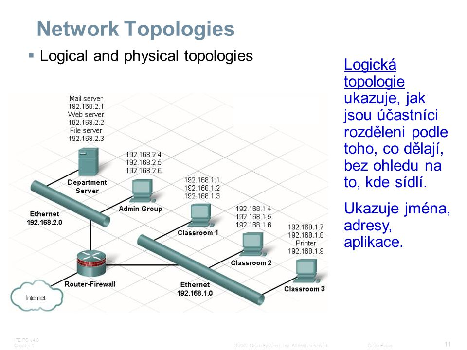 Network Topologies Logical and physical topologies