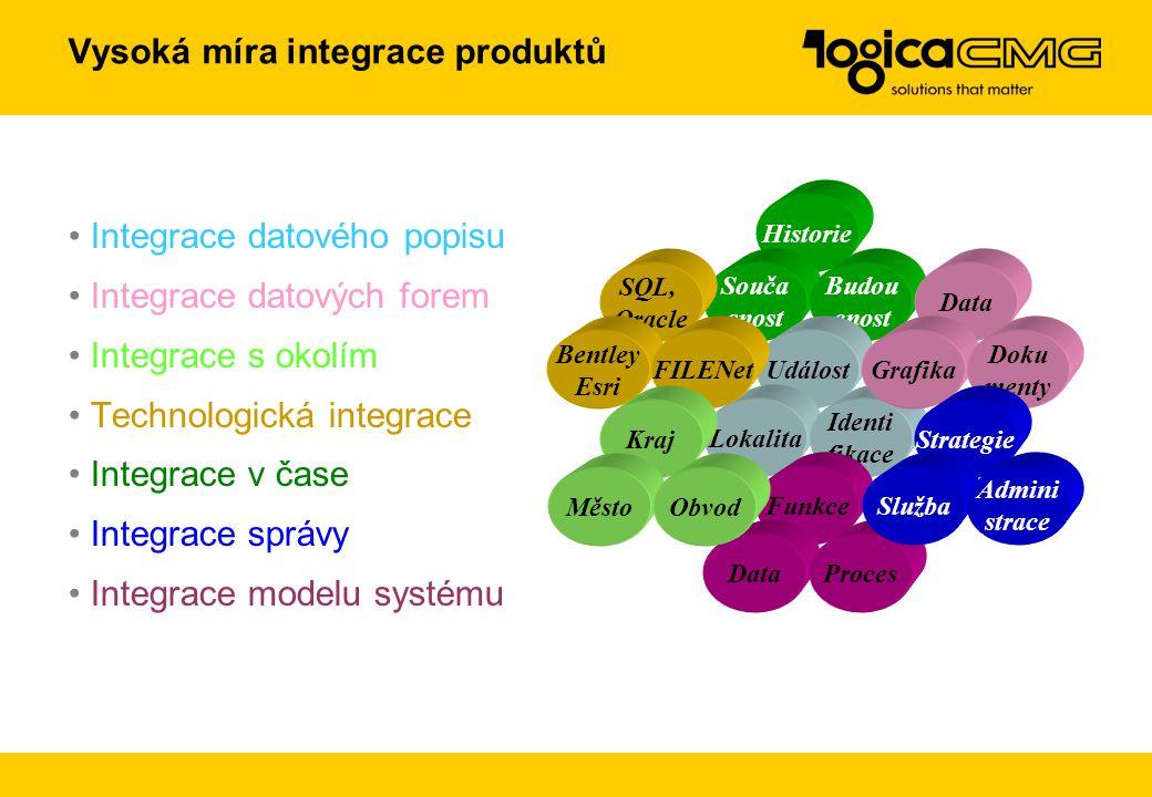 Vysoká míra integrace produktů