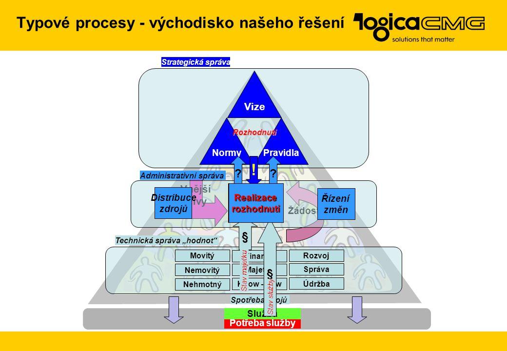 Typové procesy - východisko našeho řešení