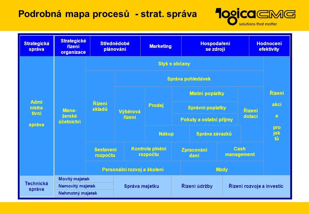 Podrobná mapa procesů - strat. správa