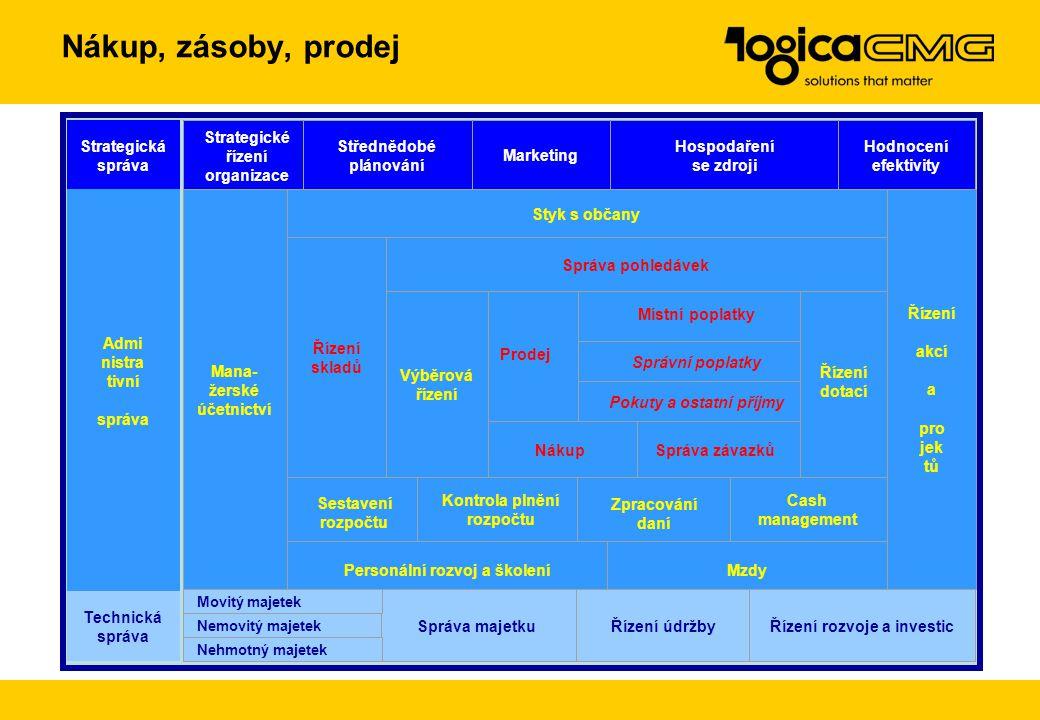 Nákup, zásoby, prodej Strategická správa Strategické řízení organizace
