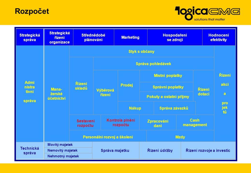 Rozpočet Strategická správa Strategické řízení organizace Střednědobé