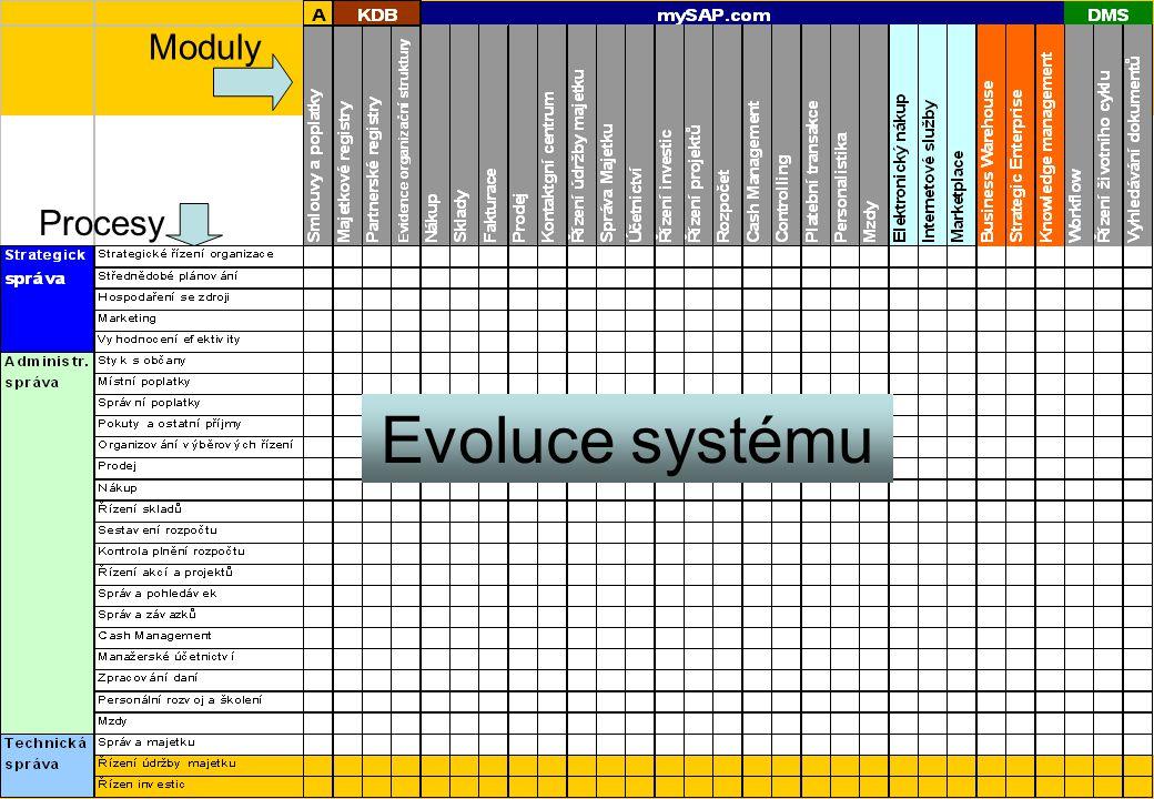 Moduly Procesy Evoluce systému