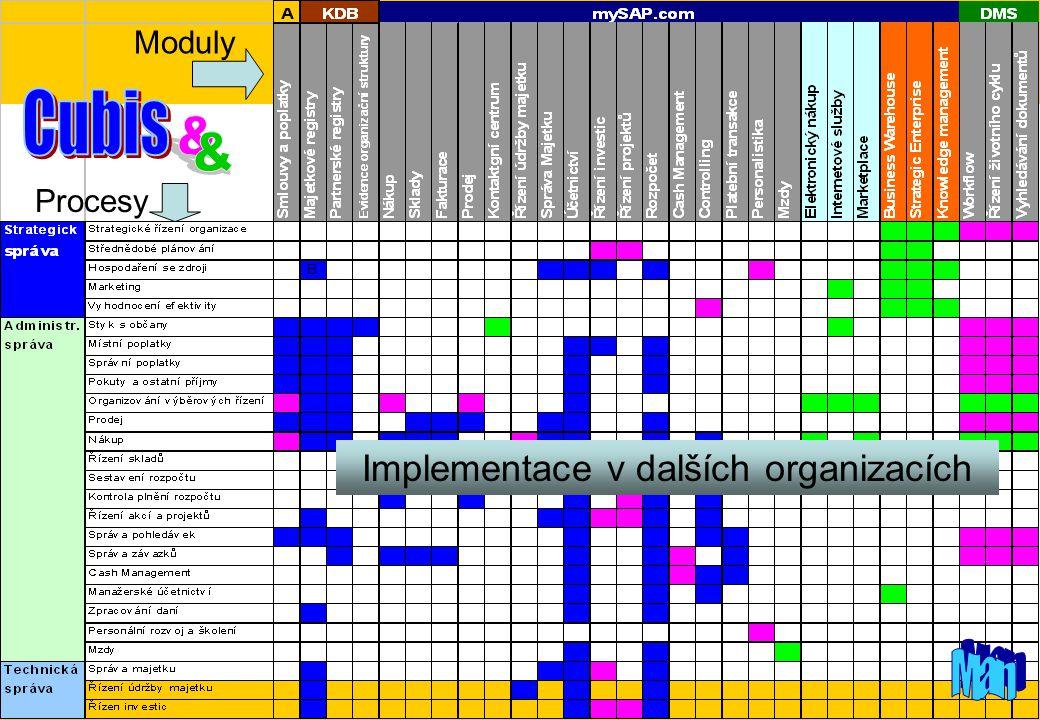 Implementace v dalších organizacích