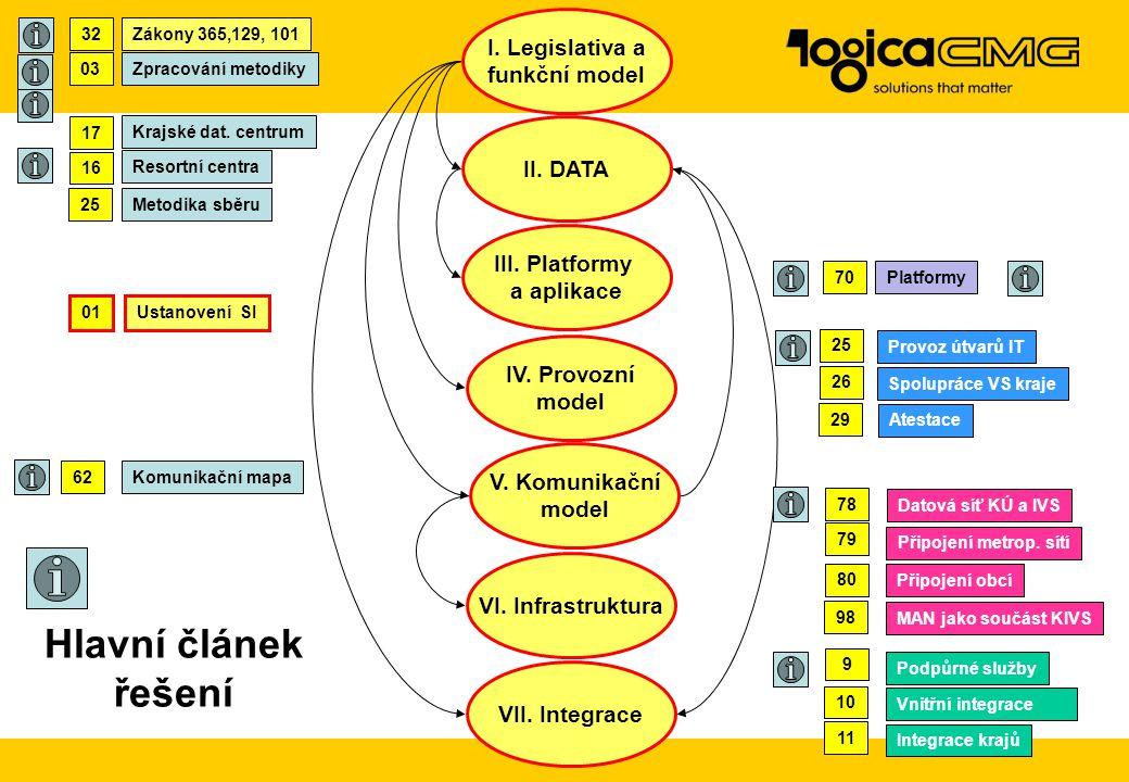 Hlavní článek řešení I. Legislativa a funkční model II. DATA