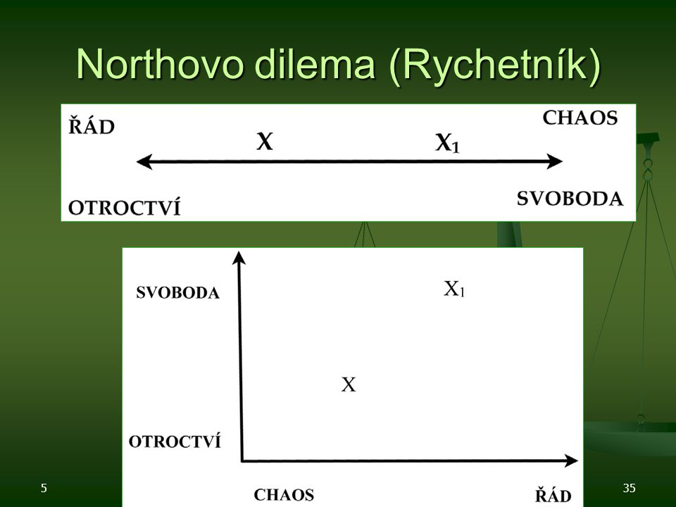 Northovo dilema (Rychetník)