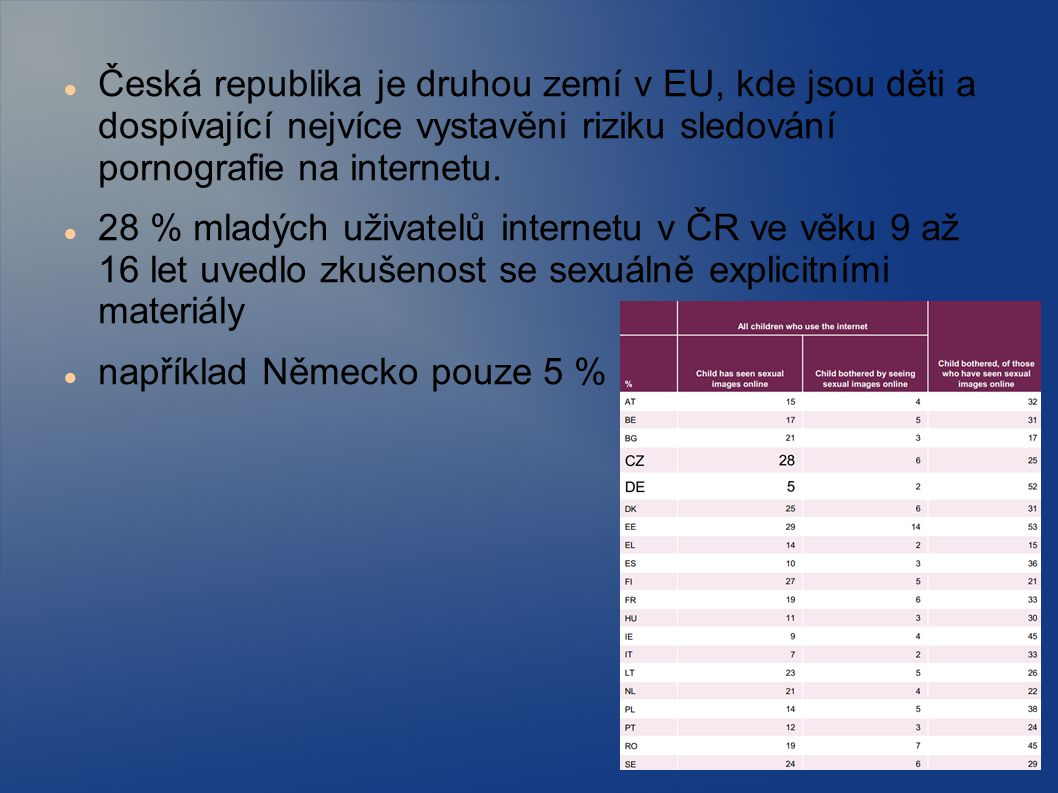 Česká republika je druhou zemí v EU, kde jsou děti a dospívající nejvíce vystavěni riziku sledování pornografie na internetu.